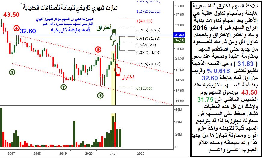 رد: اليمامة للحديد ونموذج فني استمراري وهدفه ما بين 34 بعد الاختراق والله ا