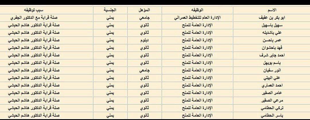 رد: ابو يمن يحتل ادارة منح الأراضي بالسعوديه