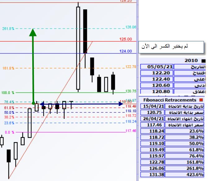 رد: المؤشر السعودي ومازال ابوجاسر يستبق صانع السوق الى الأن