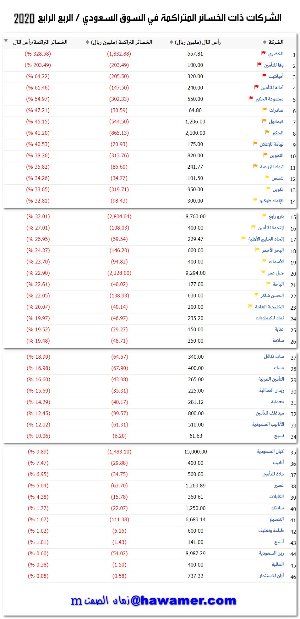 رد: الشركات ذات الخسائر المتراكمة في السوق السعودي