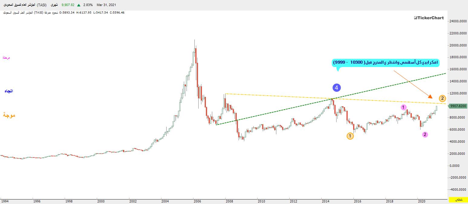 رد: أفكر أبيع ذهبي وأدخل استثمار في سوق الأسهم