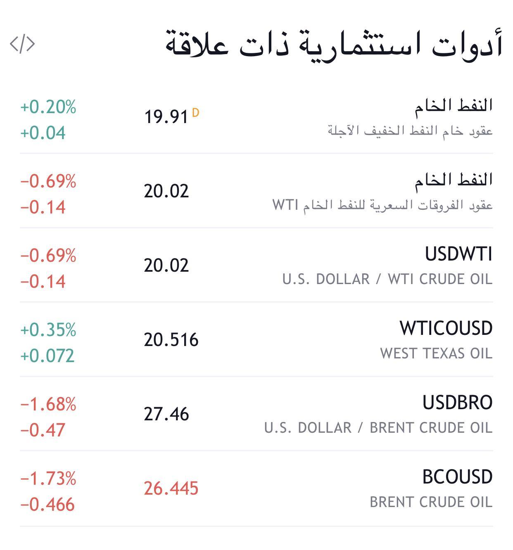 رد: مبروك النفط الان يؤسس القاع ويتجه الى الارتفاع