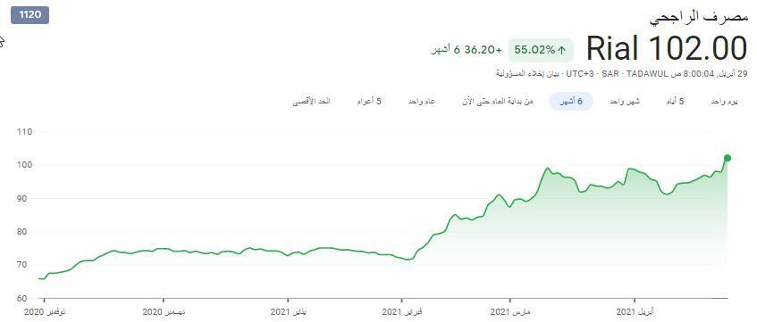رد: سهم الراجحى 147..استراتيجيه النفق المضئ