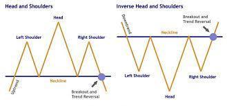 رد: فيبكو مكون نموذج  Head and shoulders pattern