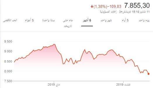 رد: سوقنا السعودي 12/09 الخميس الونيس في ظل الاقتصاد التعيس
